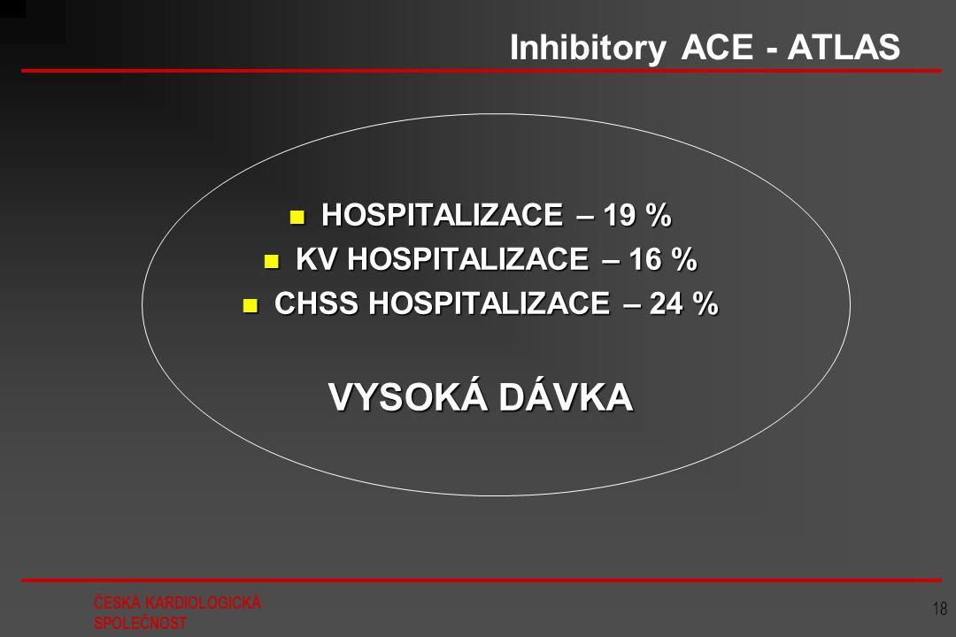 ČESKÁ KARDIOLOGICKÁ SPOLEČNOST 18 Inhibitory ACE - ATLAS HOSPITALIZACE – 19 % HOSPITALIZACE – 19 % KV HOSPITALIZACE – 16 % KV HOSPITALIZACE – 16 % CHS