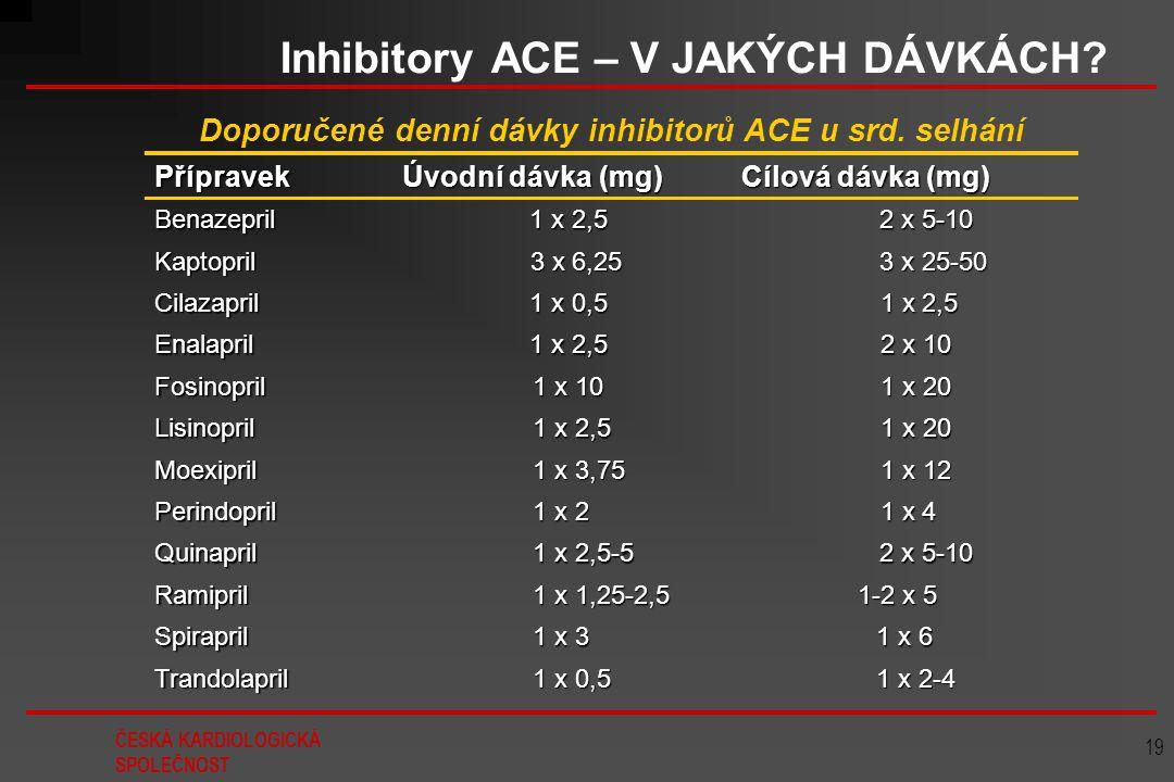 ČESKÁ KARDIOLOGICKÁ SPOLEČNOST 19 Inhibitory ACE – V JAKÝCH DÁVKÁCH? Doporučené denní dávky inhibitorů ACE u srd. selhání Přípravek Úvodní dávka (mg)