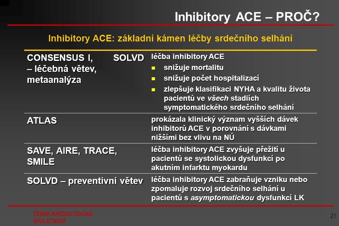 ČESKÁ KARDIOLOGICKÁ SPOLEČNOST 21 Inhibitory ACE – PROČ? léčba inhibitory ACE zabraňuje vzniku nebo zpomaluje rozvoj srdečního selhání u pacientů s as