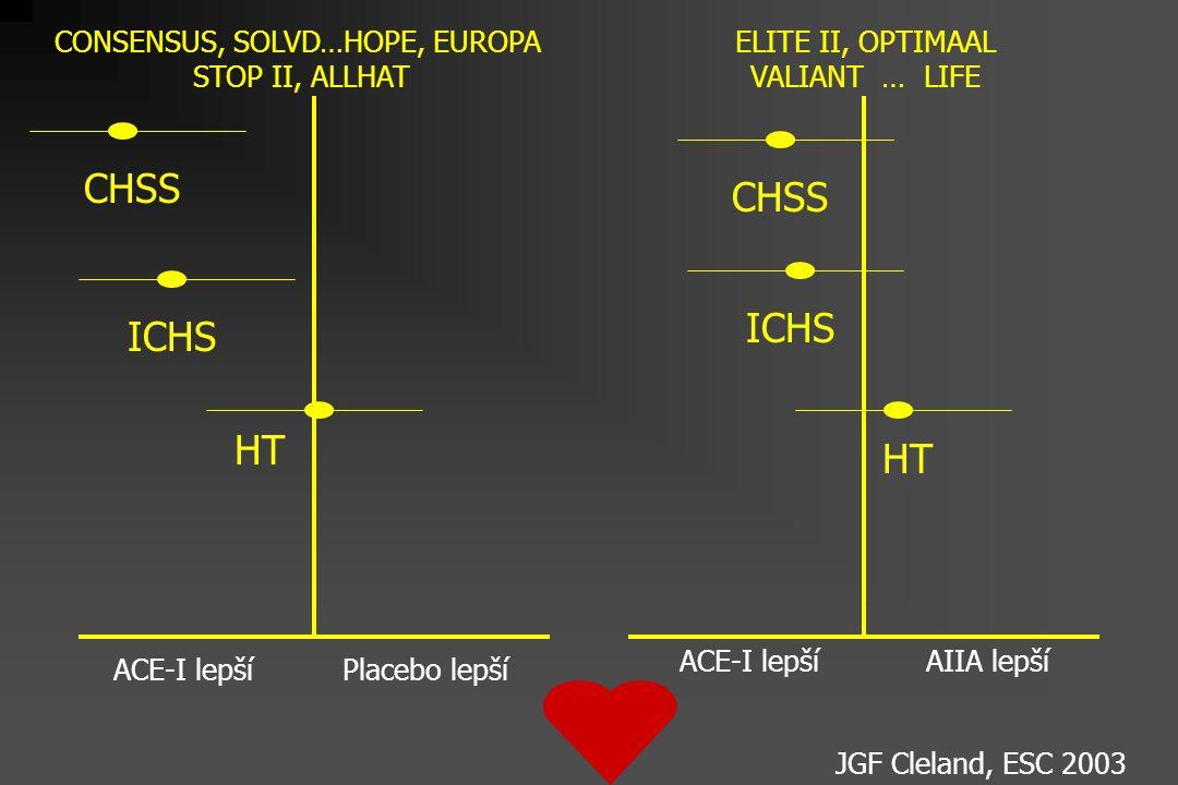 ACE-I lepší Placebo lepší AIIA lepšíACE-I lepší CHSS CONSENSUS, SOLVD…HOPE, EUROPA STOP II, ALLHAT JGF Cleland, ESC 2003 ICHS HT CHSS ICHS HT ELITE II