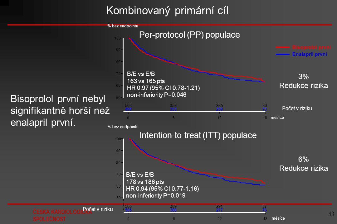 ČESKÁ KARDIOLOGICKÁ SPOLEČNOST 43 Intention-to-treat (ITT) populace 50 60 70 80 90 100 061218 Bisoprolol první Enalapril první Per-protocol (PP) popul
