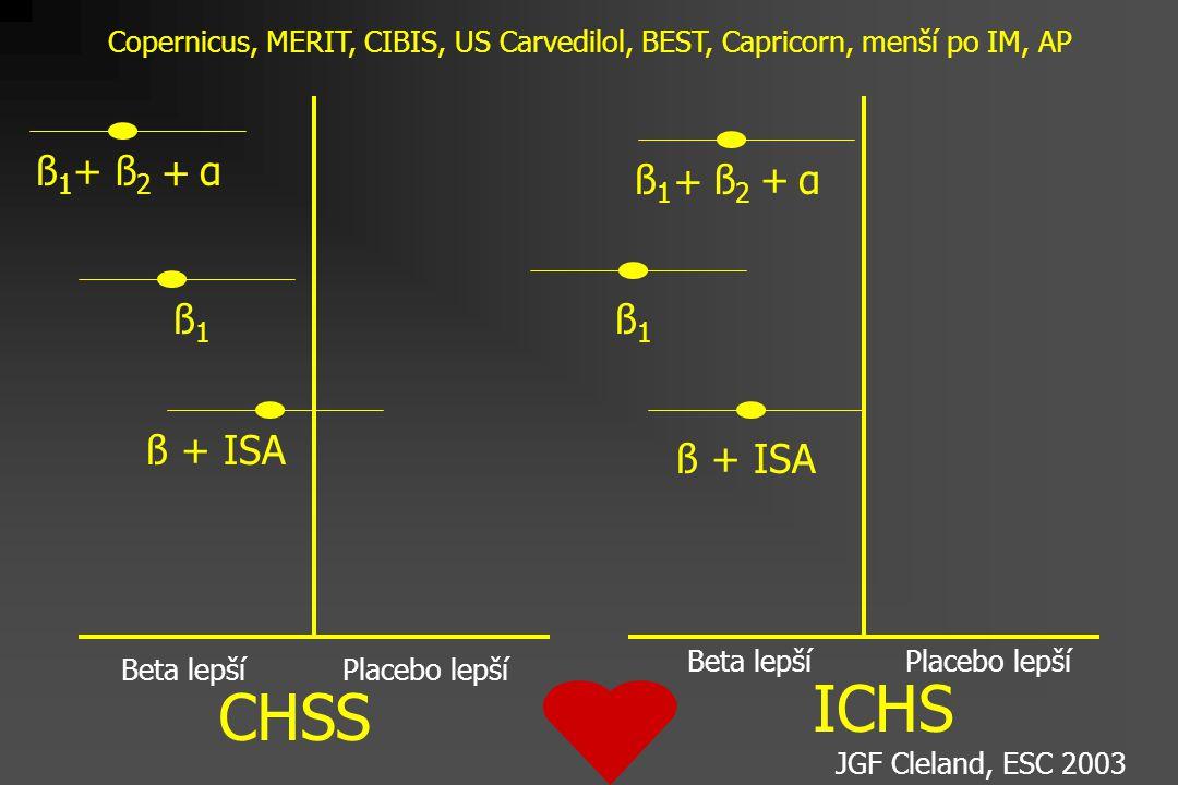 Beta lepší Placebo lepší Beta lepší CHSS ICHS ß1ß1 ß2ß2 α+ + ß1ß1 ß + ISA ß1ß1 + ß2ß2 +α ß1ß1 Copernicus, MERIT, CIBIS, US Carvedilol, BEST, Capricorn