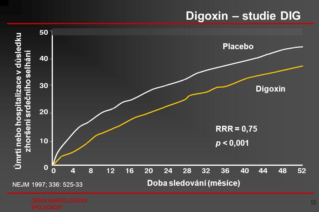 ČESKÁ KARDIOLOGICKÁ SPOLEČNOST 55 Placebo Digoxin Úmrtí nebo hospitalizace v důsledku zhoršení srdečního selhání RRR = 0,75 p < 0,001 NEJM 1997; 336: