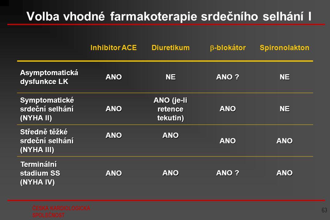 ČESKÁ KARDIOLOGICKÁ SPOLEČNOST 63 Volba vhodné farmakoterapie srdečního selhání I Inhibitor ACEDiuretikum  -blokátor Spironolakton Asymptomatická dys