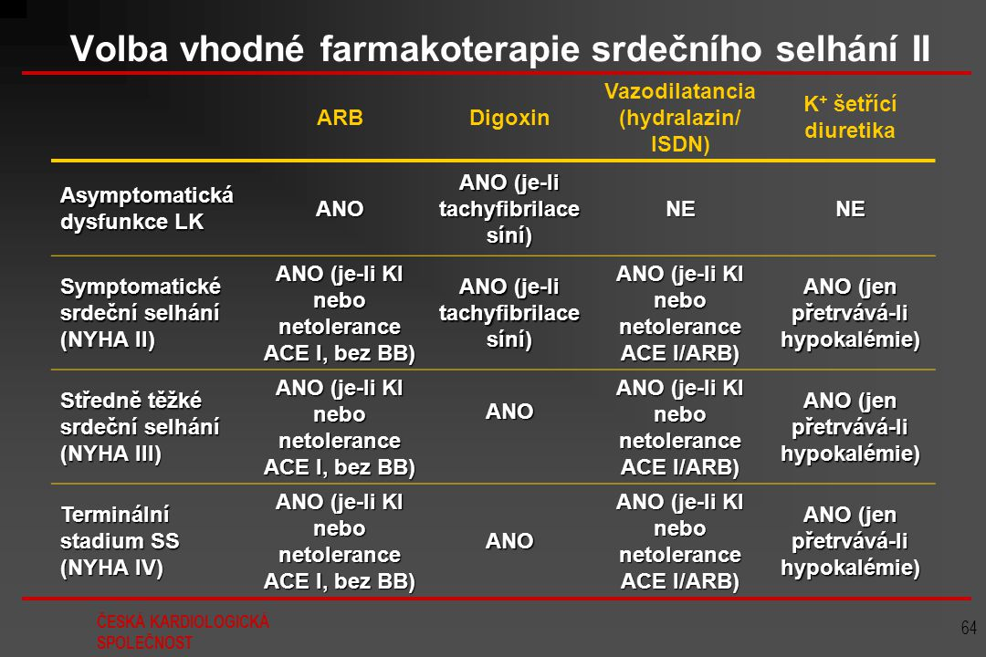 ČESKÁ KARDIOLOGICKÁ SPOLEČNOST 64 Volba vhodné farmakoterapie srdečního selhání II ARBDigoxin Vazodilatancia (hydralazin/ ISDN) K + šetřící diuretika