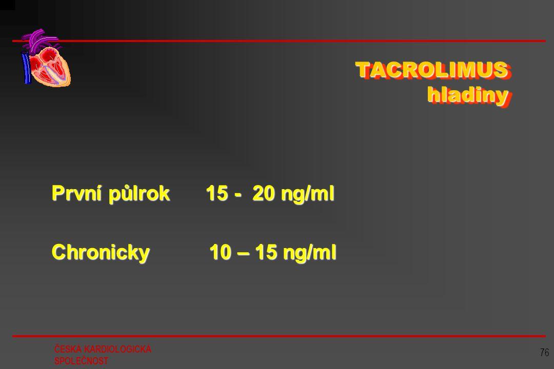 ČESKÁ KARDIOLOGICKÁ SPOLEČNOST 76 TACROLIMUS hladiny První půlrok 15 - 20 ng/ml Chronicky 10 – 15 ng/ml
