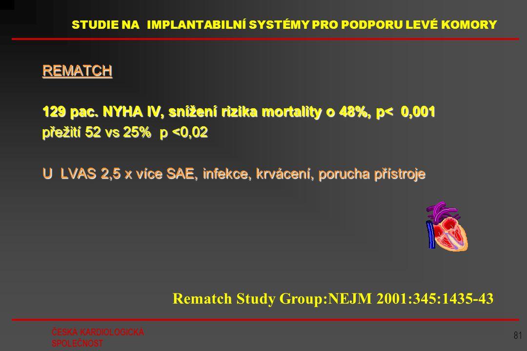 ČESKÁ KARDIOLOGICKÁ SPOLEČNOST 81 STUDIE NA IMPLANTABILNÍ SYSTÉMY PRO PODPORU LEVÉ KOMORY REMATCH 129 pac. NYHA IV, snížení rizika mortality o 48%, p<
