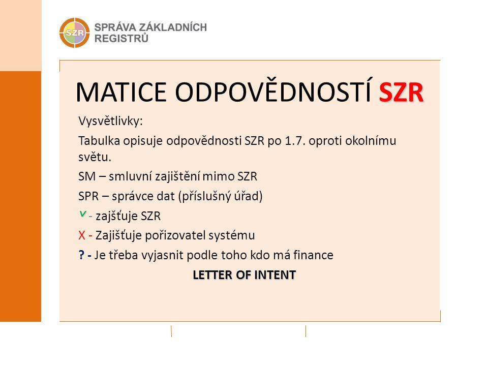 SZR MATICE ODPOVĚDNOSTÍ SZR Vysvětlivky: Tabulka opisuje odpovědnosti SZR po 1.7. oproti okolnímu světu. SM – smluvní zajištění mimo SZR SPR – správce