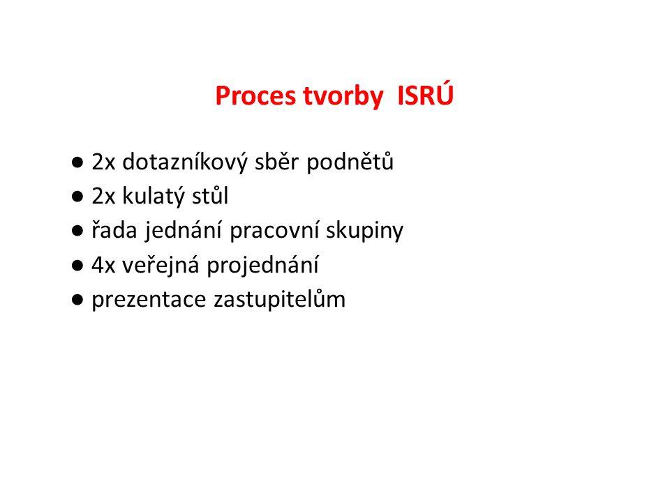 Proces tvorby ISRÚ ● 2x dotazníkový sběr podnětů ● 2x kulatý stůl ● řada jednání pracovní skupiny ● 4x veřejná projednání ● prezentace zastupitelům