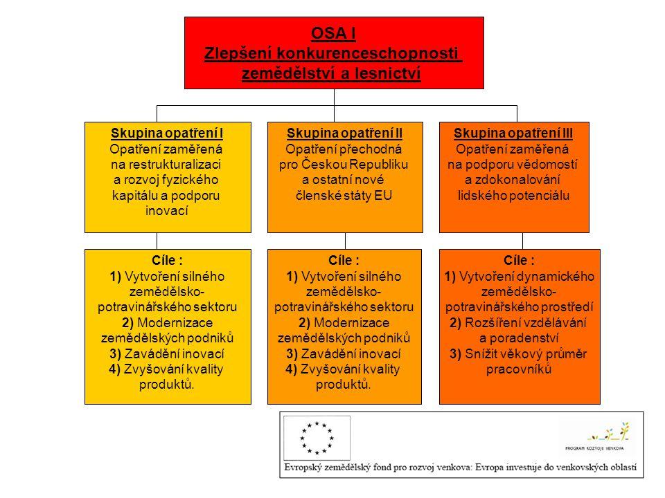 OSA I Zlepšení konkurenceschopnosti zemědělství a lesnictví Skupina opatření I Opatření zaměřená na restrukturalizaci a rozvoj fyzického kapitálu a podporu inovací Skupina opatření II Opatření přechodná pro Českou Republiku a ostatní nové členské státy EU Skupina opatření III Opatření zaměřená na podporu vědomostí a zdokonalování lidského potenciálu Cíle : 1) Vytvoření silného zemědělsko- potravinářského sektoru 2) Modernizace zemědělských podniků 3) Zavádění inovací 4) Zvyšování kvality produktů.