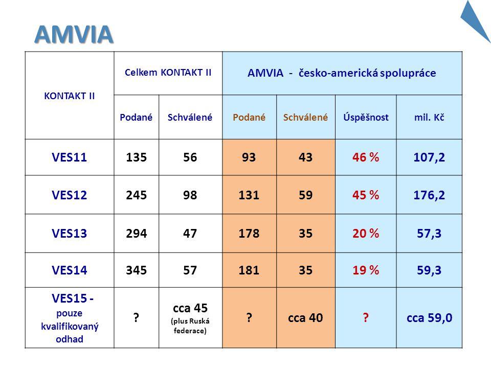 AMVIA KONTAKT II Celkem KONTAKT II AMVIA - česko-americká spolupráce PodanéSchválenéPodanéSchválenéÚspěšnostmil. Kč VES1113556934346 %107,2 VES1224598