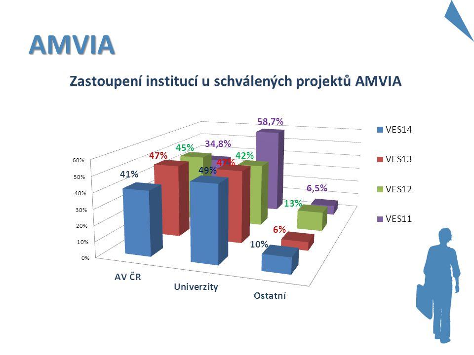 AMVIA