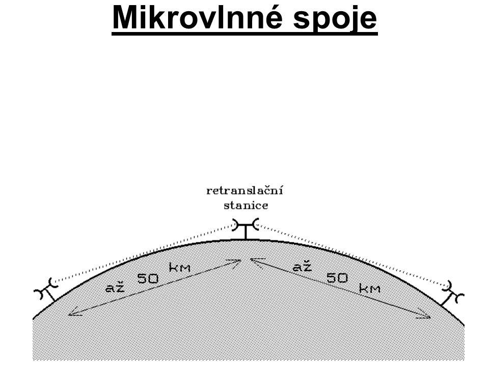 Mikrovlnné spoje