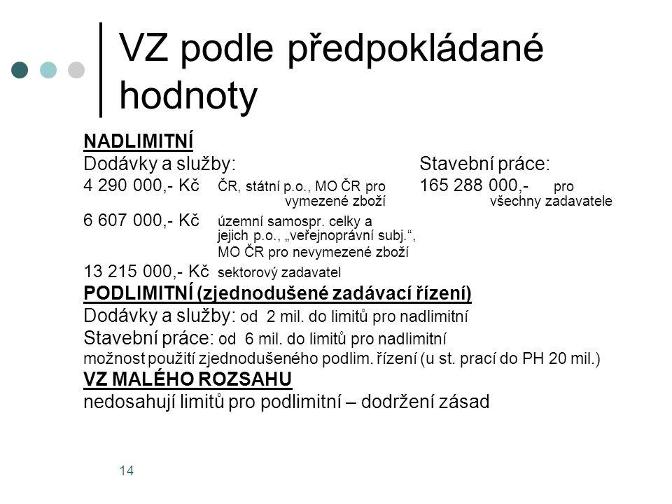 14 VZ podle předpokládané hodnoty NADLIMITNÍ Dodávky a služby:Stavební práce: 4 290 000,- Kč ČR, státní p.o., MO ČR pro 165 288 000,- pro vymezené zboží všechny zadavatele 6 607 000,- Kč územní samospr.
