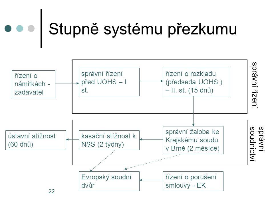22 Stupně systému přezkumu řízení o námitkách - zadavatel správní řízení před UOHS – I.