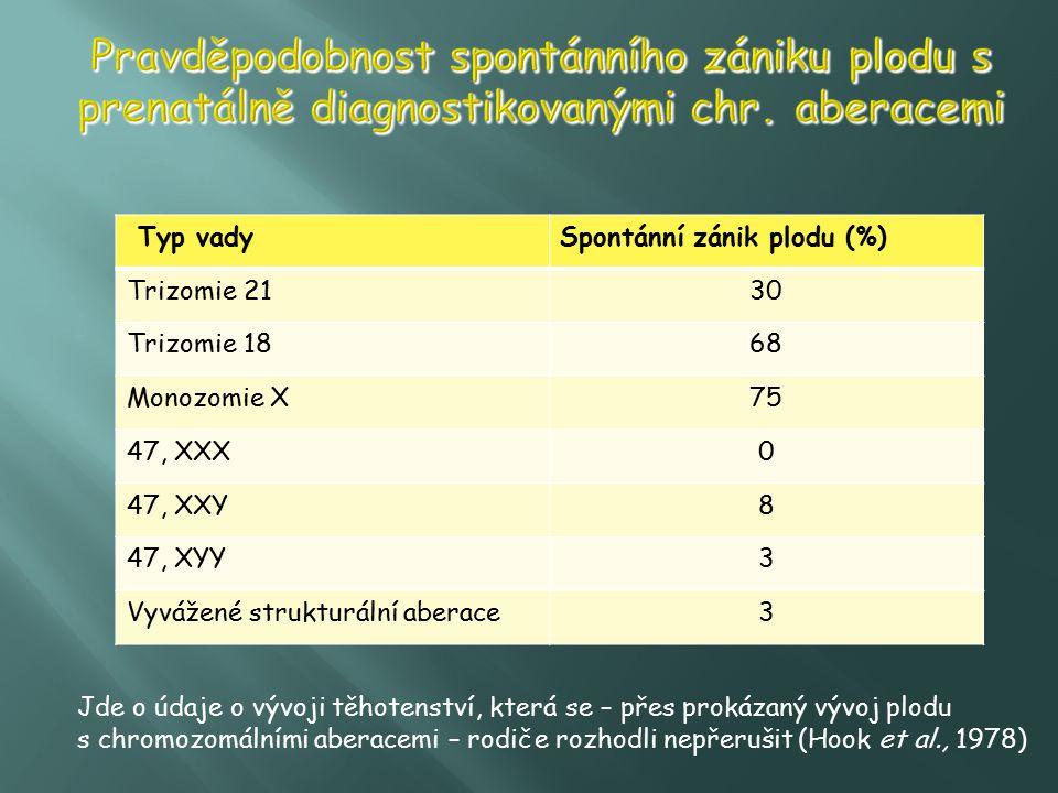 Typ vadySpontánní zánik plodu (%) Trizomie 2130 Trizomie 1868 Monozomie X75 47, XXX0 47, XXY8 47, XYY3 Vyvážené strukturální aberace3 Jde o údaje o vý