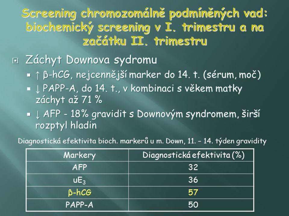 Záchyt Downova sydromu  ↑ β-hCG, nejcennější marker do 14. t. (sérum, moč) PAPP-A, do 14. t., v kombinaci s věkem matky záchyt až 71 %  ↓ PAPP-A,