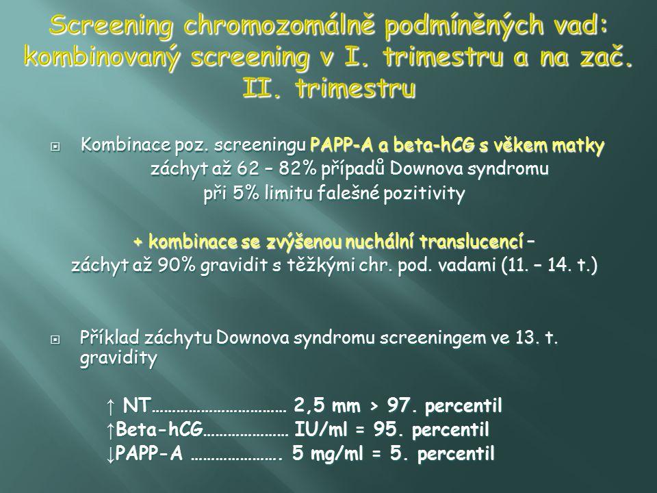  Kombinace poz. screeningu PAPP-A a beta-hCG s věkem matky záchyt až 62 – 82% případů Downova syndromu při 5% limitu falešné pozitivity + kombinace s