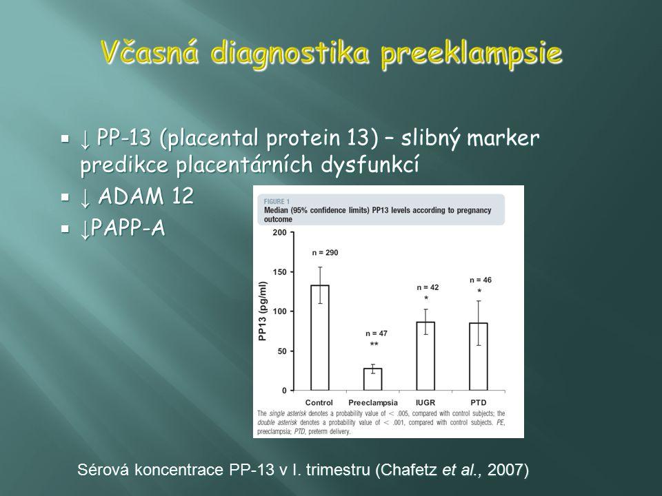  ↓ PP-13 (placental protein 13) – slibný marker predikce placentárních dysfunkcí  ↓ ADAM 12  ↓ PAPP-A Sérová koncentrace PP-13 v I. trimestru (Chaf