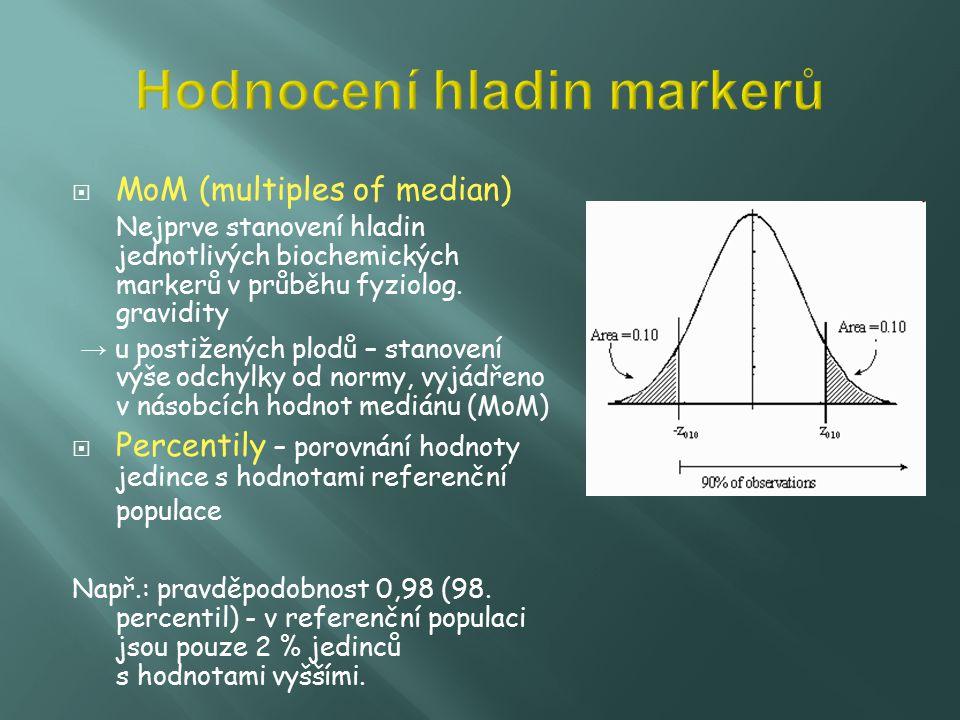  MoM (multiples of median) Nejprve stanovení hladin jednotlivých biochemických markerů v průběhu fyziolog. gravidity → u postižených plodů – stanoven