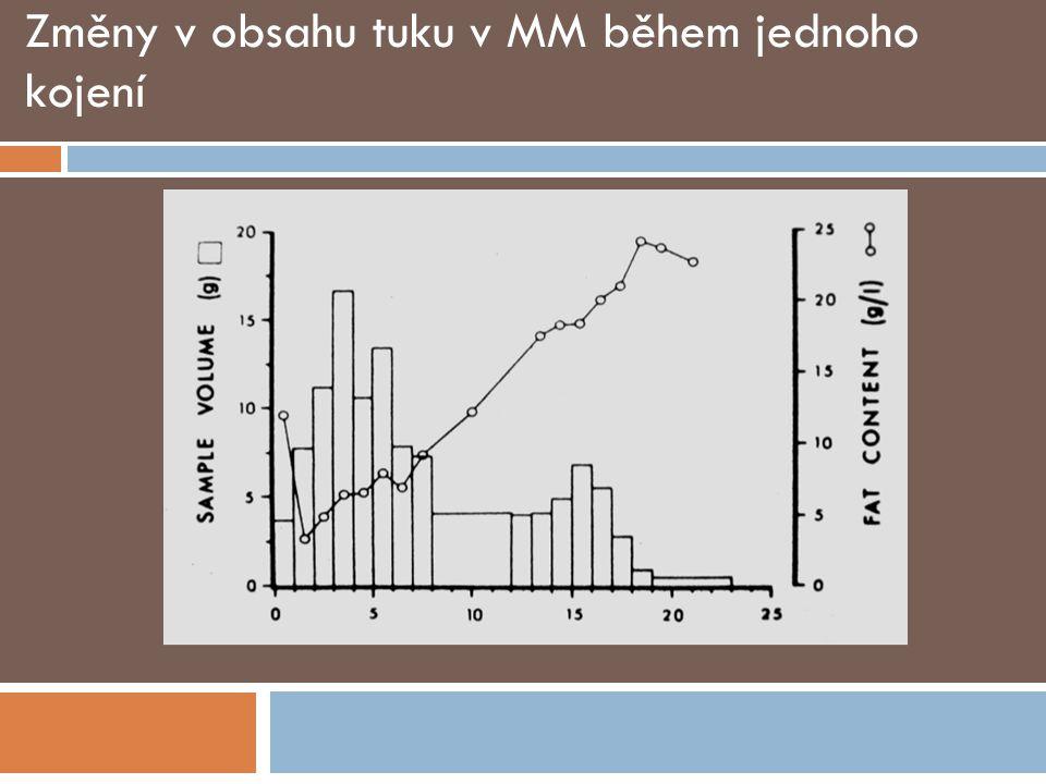 Změny v obsahu tuku v MM během jednoho kojení