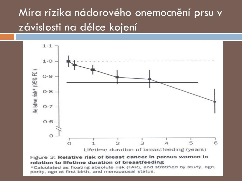 Míra rizika nádorového onemocnění prsu v závislosti na délce kojení