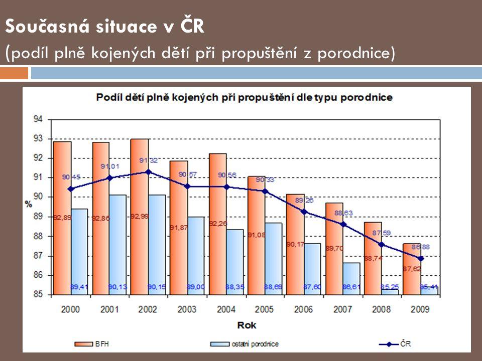 Současná situace v ČR ( podíl plně kojených dětí při propuštění z porodnice)
