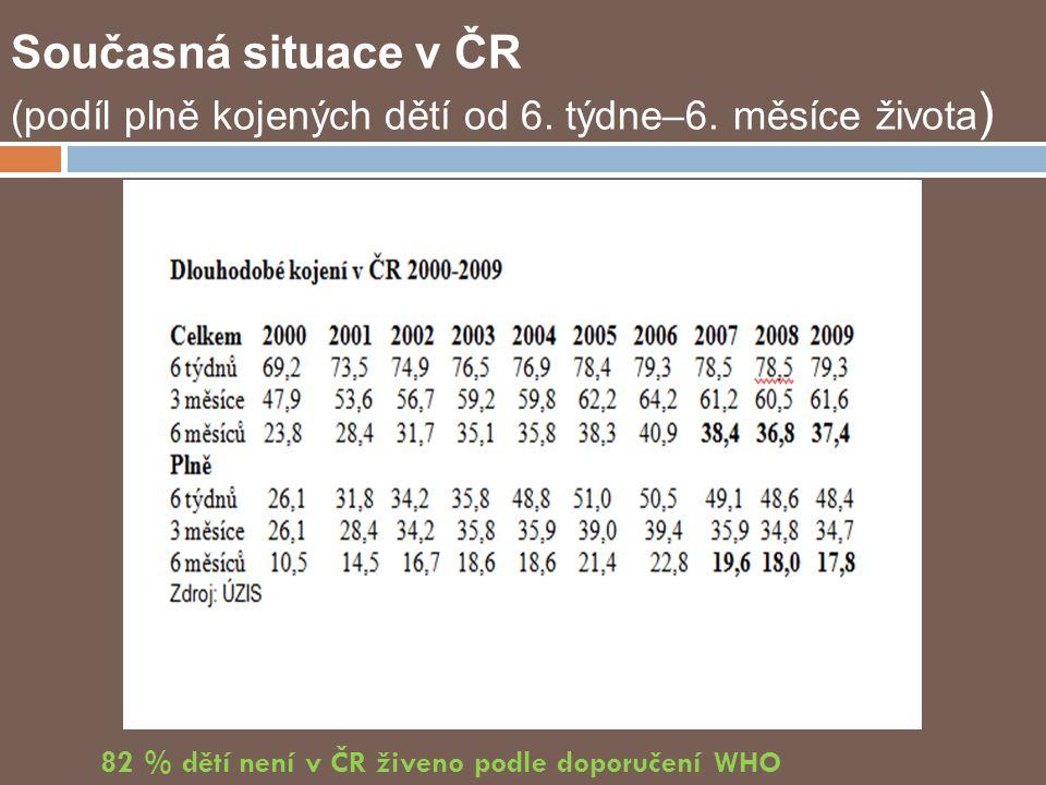 82 % dětí není v ČR živeno podle doporučení WHO Současná situace v ČR (podíl plně kojených dětí od 6.