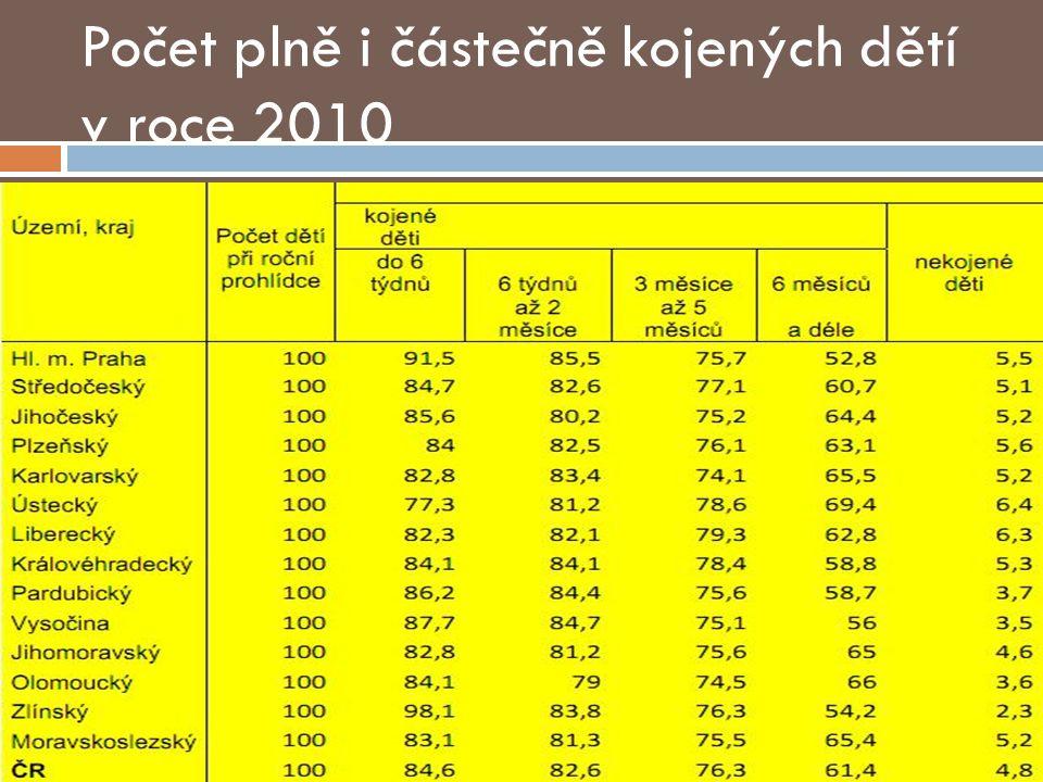 Počet plně i částečně kojených dětí v roce 2010