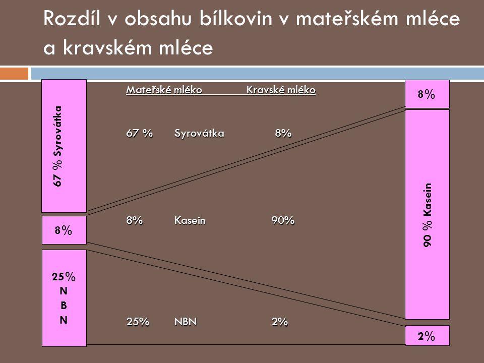 67 % Syrovátka 25% N B N 90 % Kasein 8%8% 2% 8%8% Mateřské mléko Kravské mléko 67 %Syrovátka 8% 8%Kasein90% 25%NBN 2% Rozdíl v obsahu bílkovin v mateřském mléce a kravském mléce