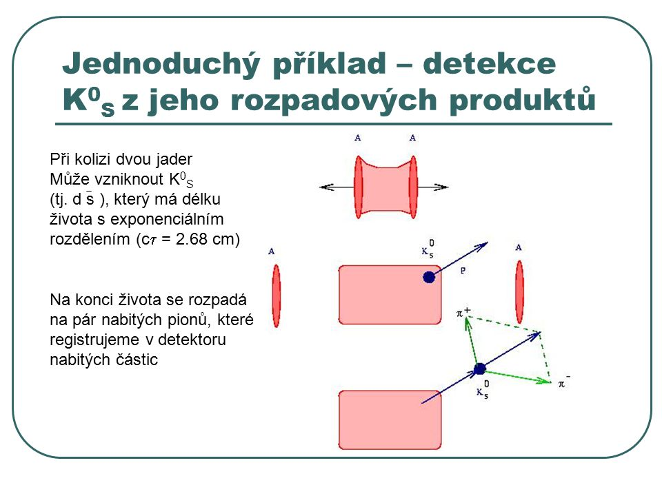 Jednoduchý příklad – detekce K 0 S z jeho rozpadových produktů Při kolizi dvou jader Může vzniknout K 0 S (tj. d s ), který má délku života s exponenc