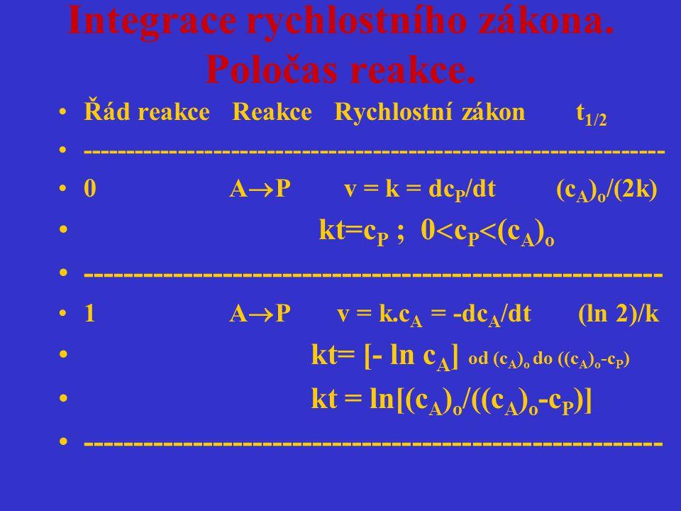 Integrace rychlostního zákona. Poločas reakce. Řád reakce Reakce Rychlostní zákon t 1/2 --------------------------------------------------------------