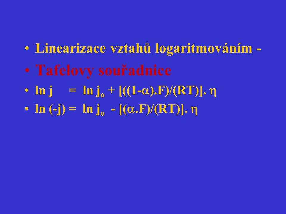 Linearizace vztahů logaritmováním - Tafelovy souřadnice ln j = ln j o + [((1-  ).F)/(RT)].  ln (-j) = ln j o - [( .F)/(RT)]. 