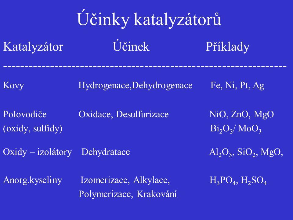 Účinky katalyzátorů Katalyzátor Účinek Příklady ------------------------------------------------------------------ Kovy Hydrogenace,Dehydrogenace Fe,