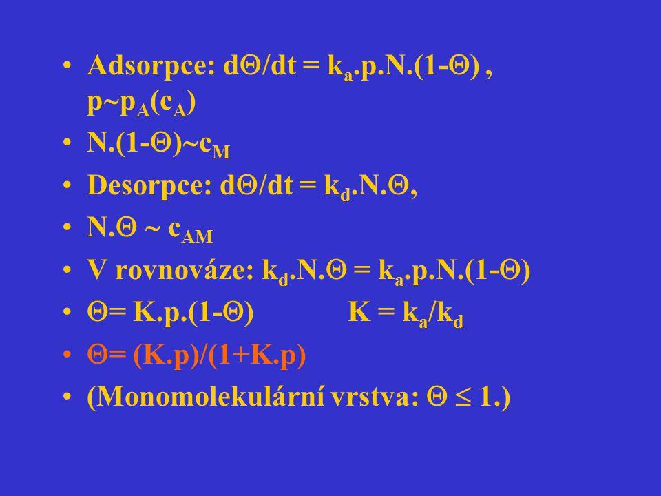 Adsorpce: d  /dt = k a.p.N.(1-  ), p  p A (c A ) N.(1-  )  c M Desorpce: d  /dt = k d.N. , N.   c AM V rovnováze: k d.N.  = k a.p.N.(1-  )