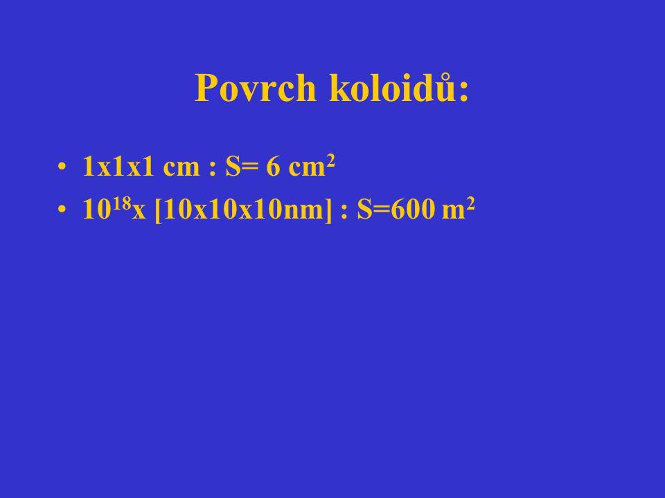 Povrch koloidů: 1x1x1 cm : S= 6 cm 2 10 18 x [10x10x10nm] : S=600 m 2