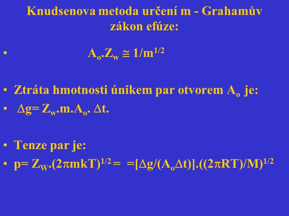 Knudsenova metoda určení m - Grahamův zákon efúze: A o.Z w  1/m 1/2 Ztráta hmotnosti únikem par otvorem A o je:  g= Z w.m.A o.  t. Tenze par je: p=