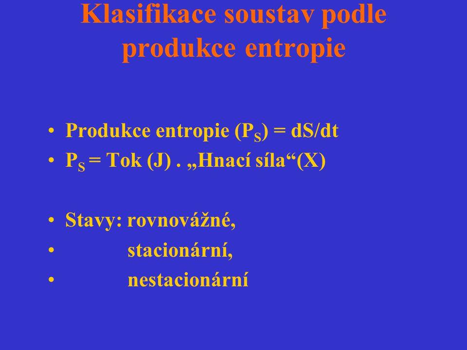 """Klasifikace soustav podle produkce entropie Produkce entropie (P S ) = dS/dt P S = Tok (J). """"Hnací síla""""(X) Stavy: rovnovážné, stacionární, nestacioná"""