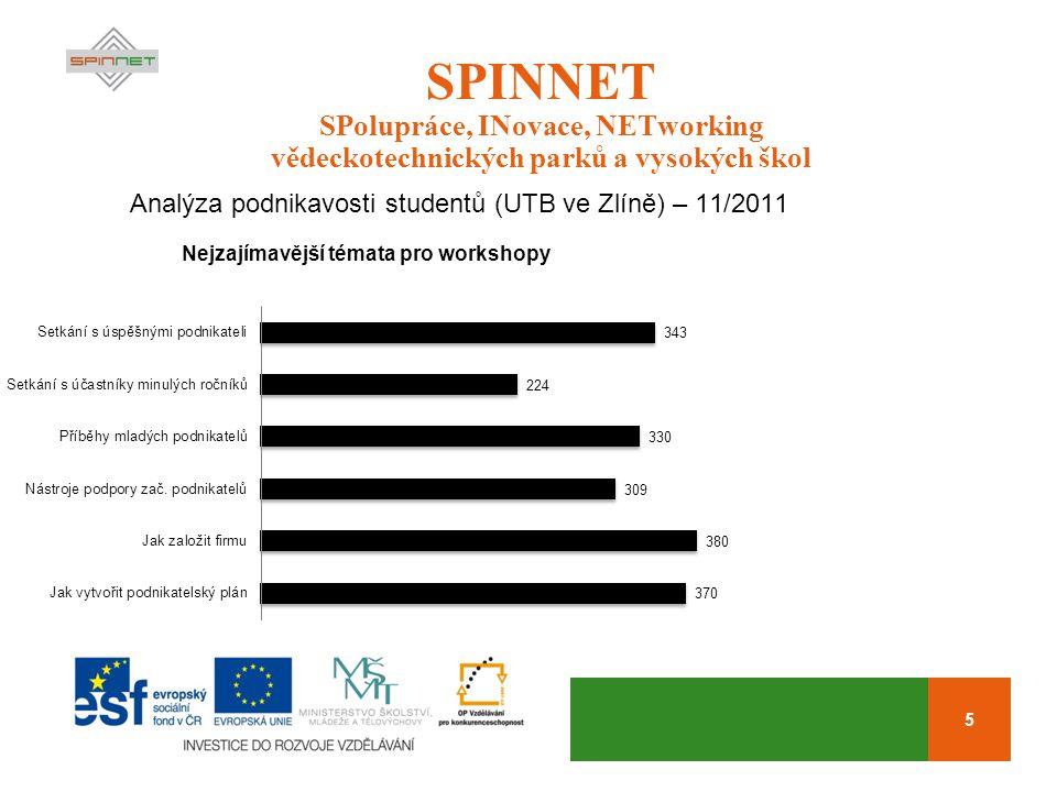 5 SPINNET SPolupráce, INovace, NETworking vědeckotechnických parků a vysokých škol Analýza podnikavosti studentů (UTB ve Zlíně) – 11/2011