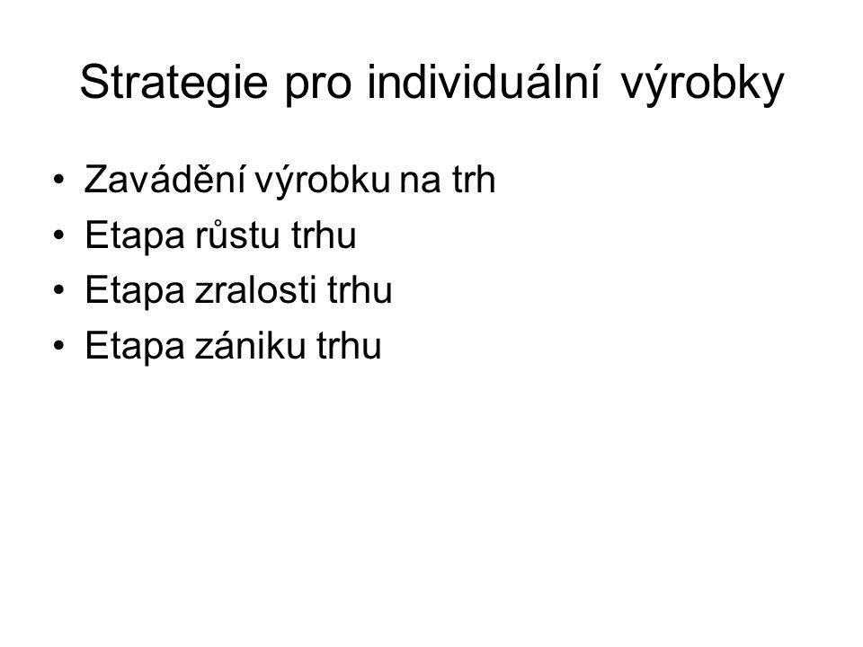 Strategie výrobkové řady Prodloužení řady….
