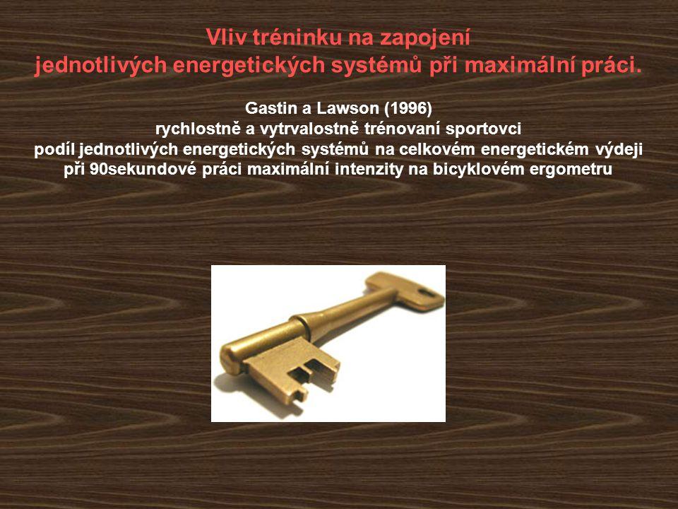 Vliv tréninku na zapojení jednotlivých energetických systémů při maximální práci. Gastin a Lawson (1996) rychlostně a vytrvalostně trénovaní sportovci