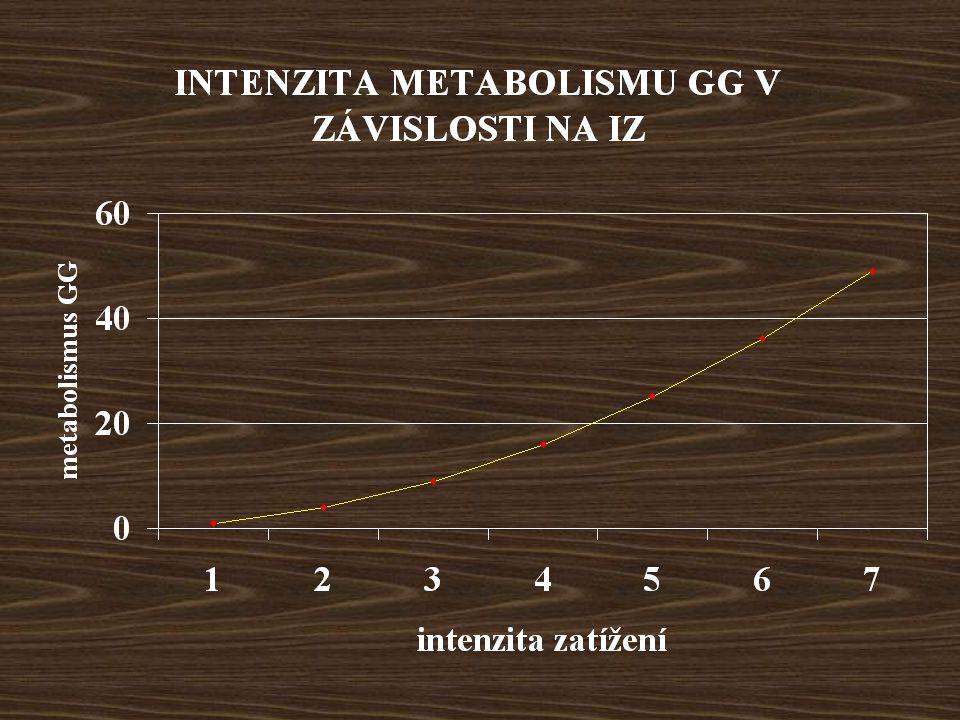 203040506070809010 0 čas (s) Energetický přínos (ml O 2 ekviv./kg/min) 20 180 160 140 120 100 80 60 40 0 Vytrvalostně trénovaní (triatlonisti VO 2 max 65 ml/kg/min) Rychlostně trénovaní (cyklisti VO 2 max 58 ml/kg/min) Energetický výdej Glykolysa Aerobní fosforylace ATP-CP Relativní podíl tří energetických systémů na hrazení celkového energetického výdeje během 90sekundové vyčerpávající zátěže