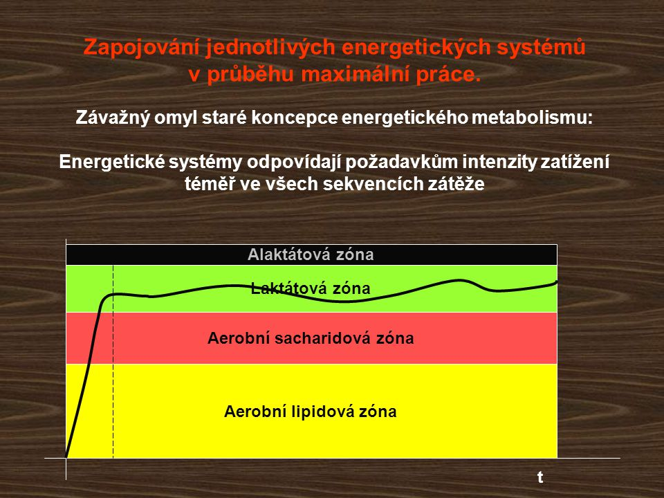 Zapojování jednotlivých energetických systémů v průběhu maximální práce. Závažný omyl staré koncepce energetického metabolismu: Energetické systémy od