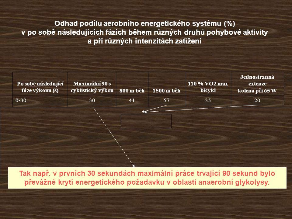 Po sobě následující fáze výkonu (s) Maximální 90 s cyklistický výkon800 m běh1500 m běh 110 % VO2 max bicykl Jednostranná extenze kolena při 65 W 0-303041573520 30-6073 846644 60-909176877657 90-12076888162 120-150898570 150-18089 70 Odhad podílu aerobního energetického systému (%) v po sobě následujících fázích během různých druhů pohybové aktivity a při různých intenzitách zatížení 70 – 91 % (v prvních 30 s 20 – 57 %) Po 60 s maximálního výkonu výrazně dominuje aerobní fosforylace, která v poslední půlminutě zabezpečila přes 90 % energie
