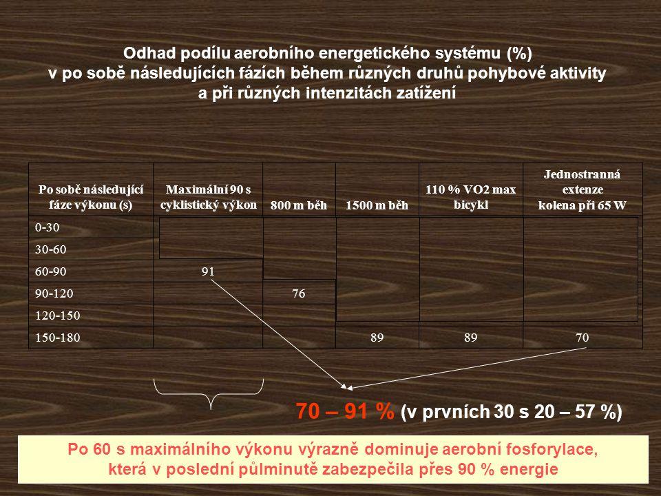 Faktory ovlivňující metabolismus sacharidů během tělesné práce Typ (způsob) zátěže Při přibližně stejné IZ je utilizace GG při běhu nižší než při jízdě na kole  při běhu je zapojeno více svalů (stejné zatížení rozděleno na větší množství svalové tkáně)  zapojení jiných svalových vláken (díky relativně nižší IZ připadající na jednotku svalové tkáně je při běhu zapojeno více vláken typu I - červená vlákna s větší aktivitou mitochondriálních enzymů)  větší metabolický stres m.
