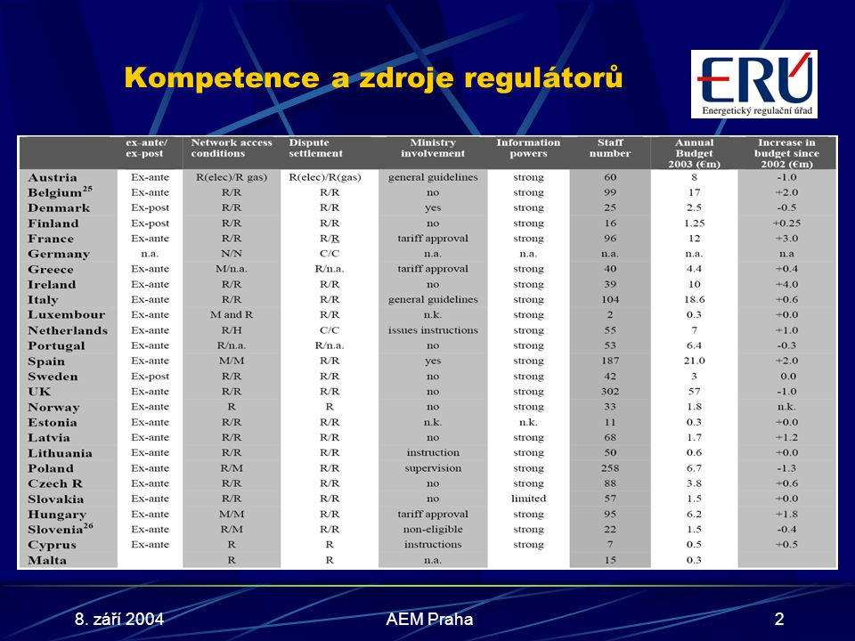 8. září 2004AEM Praha2 Kompetence a zdroje regulátorů
