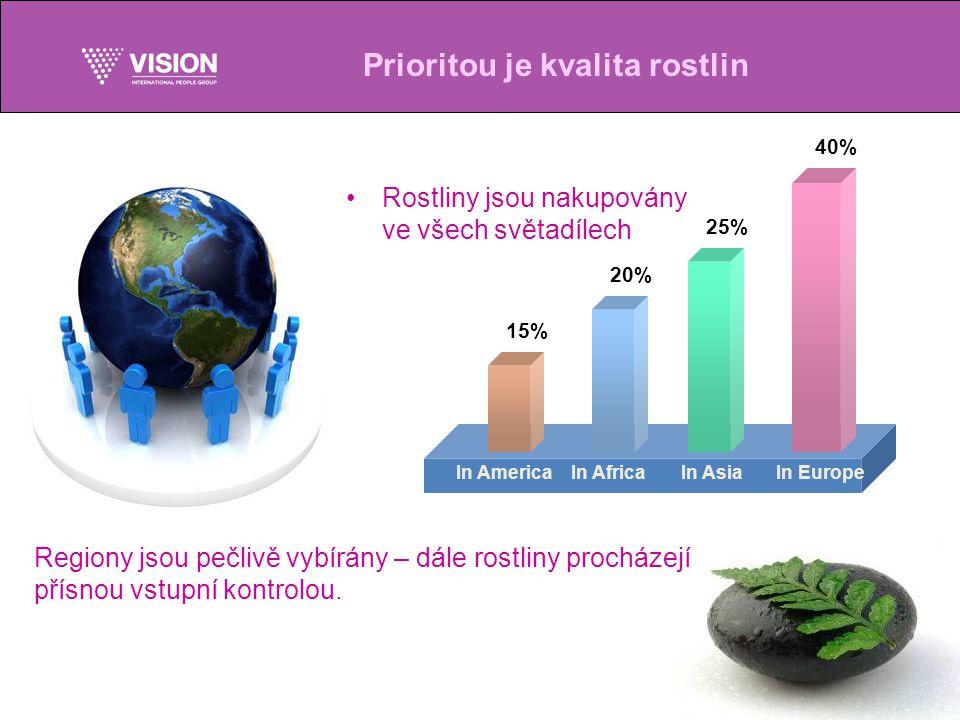 Prioritou je kvalita rostlin 40% 25% 20% 15% In EuropeIn AsiaIn AfricaIn America Rostliny jsou nakupovány ve všech světadílech Regiony jsou pečlivě vybírány – dále rostliny procházejí přísnou vstupní kontrolou.