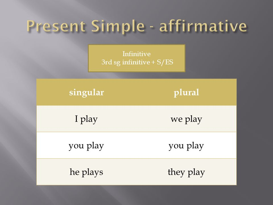singularplural I don´t playwe don´t play you don´t play he doesn´t playthey don´t play Don´t / doesn´t + infinitive