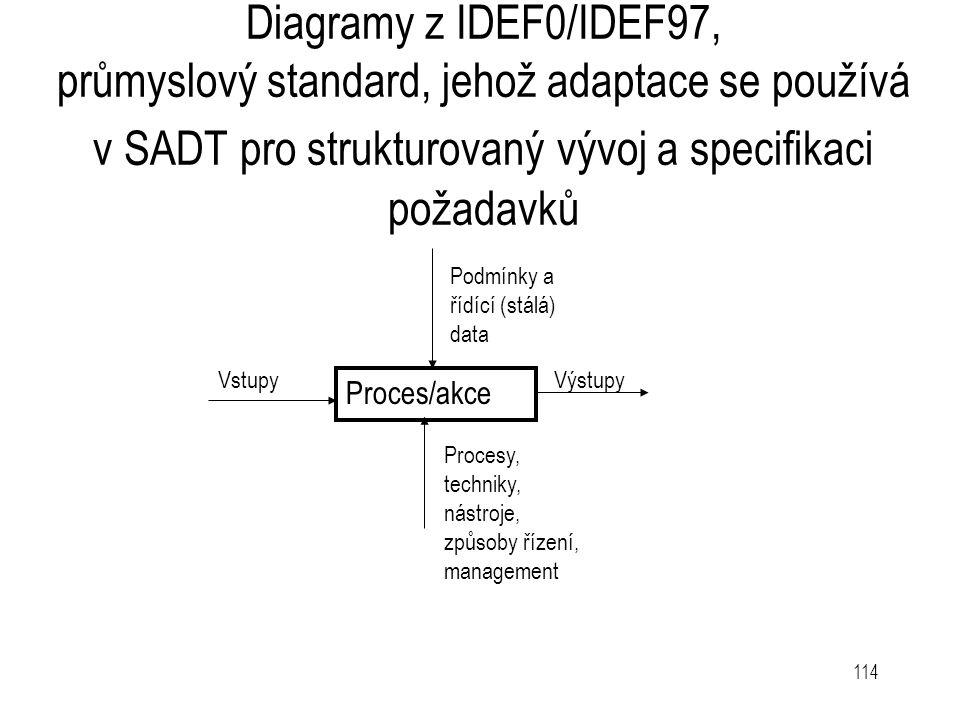 114 Diagramy z IDEF0/IDEF97, průmyslový standard, jehož adaptace se používá v SADT pro strukturovaný vývoj a specifikaci požadavků Proces/akce Podmínk