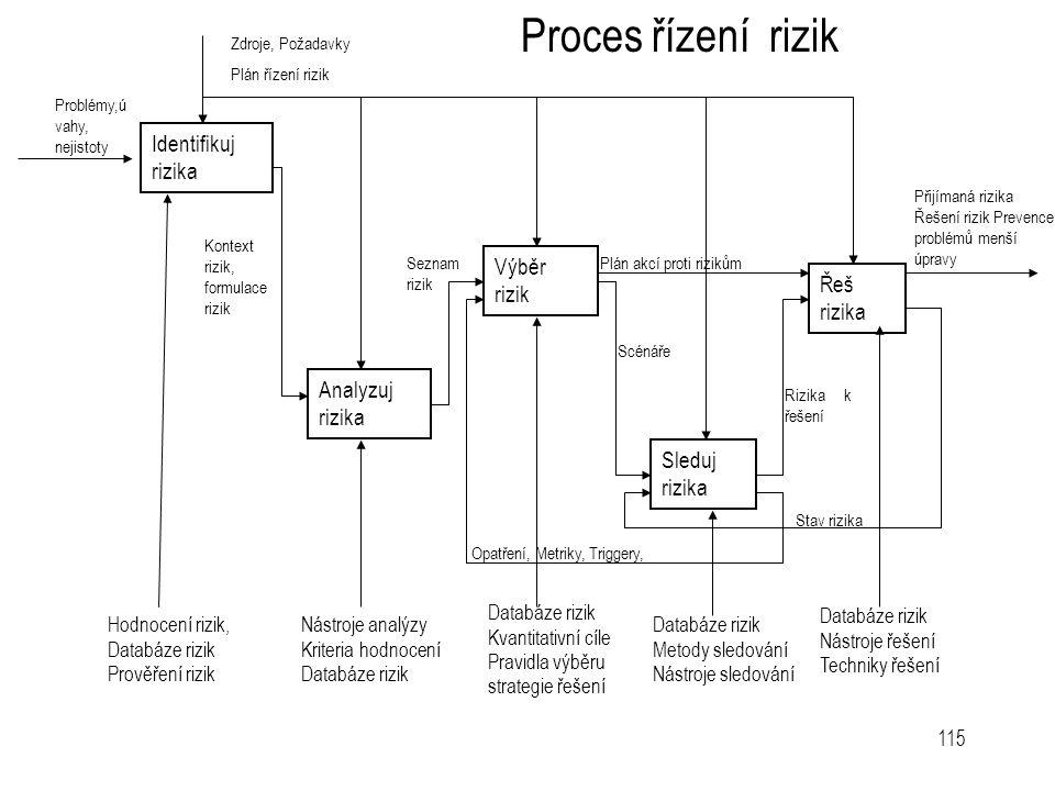 115 Analyzuj rizika Řeš rizika Výběr rizik Sleduj rizika Identifikuj rizika Zdroje, Požadavky Plán řízení rizik Problémy,ú vahy, nejistoty Kontext riz